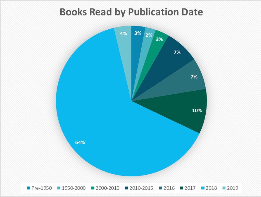 2018 Books by pub date