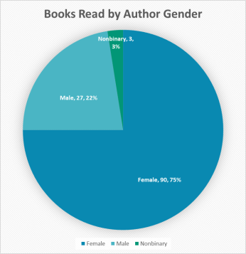 2018 books by author gender