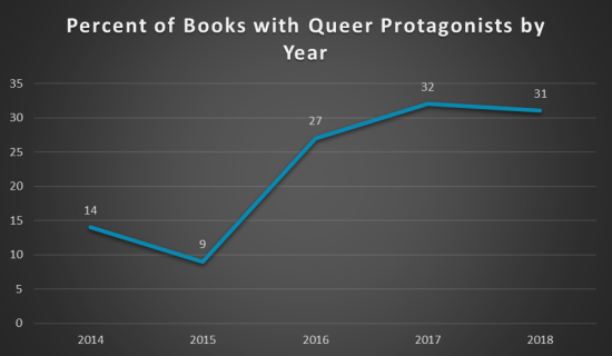 2018 queer books by year